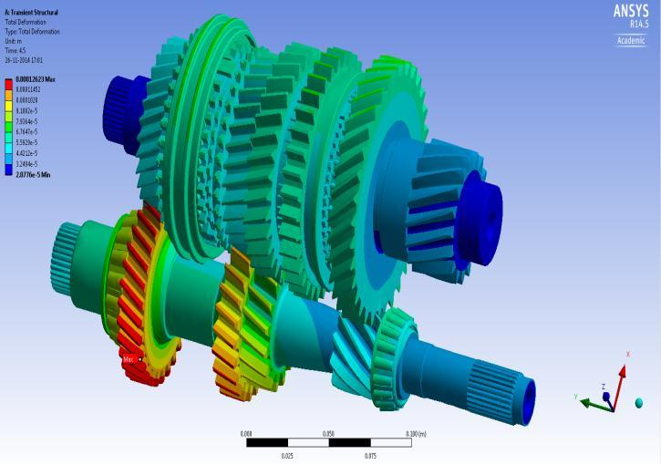 (c)total Deformation on gearbox