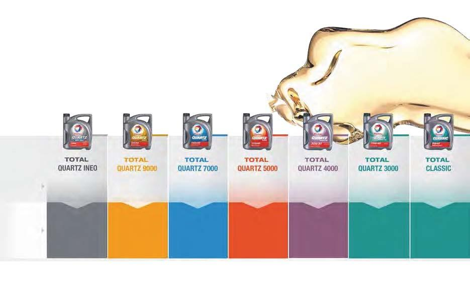 TOTAL QUARTZ PRODUCT RANGES Composition of engine oils Synthetic technology oil &