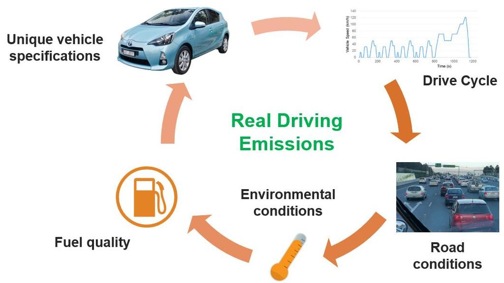 PRELIMINARY FINDINGS OVERVIEW: This report presents the emissions and fuel consumption summary test results from ten different passenger and light commercial vehicles ( light duty vehicles ),