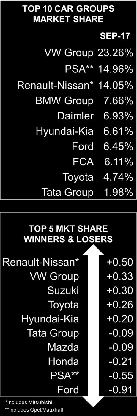 TOP SELLING BRANDS Δ YTD 1 VOLKSWAGEN 157,029-2.7% 1,293,730-1.2% 2 RENAULT 95,160-1.7% 853,137 +4.7% 3 FORD 94,297-14.3% 814,605-0.7% 4 OPEL/VAUXHALL 92,630-9.8% 743,258-3.9% 5 MERCEDES 92,372 +0.