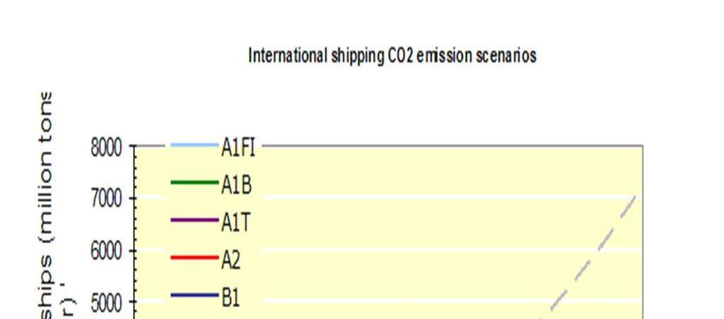 International shipping CO 2 emission scenarios until 2050 [Source: IMO 2009] Growth figures