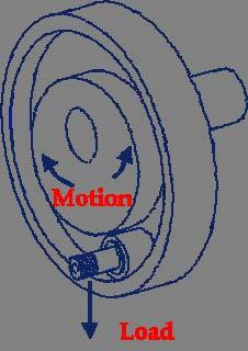 rotational motion to