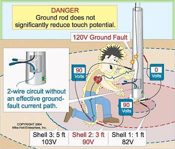 Grounding Using a conductor to direct an