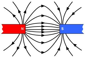 Interaction between two magnets Increases as distance