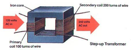 Transformer increases or decreases AC voltage primary coil AC produces a magnetic