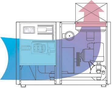Heat management A better way: BOGE S series Patented GM drive system Cooling air intake Gravity All BOGE S series screw compressors are clearly divided into three sections.