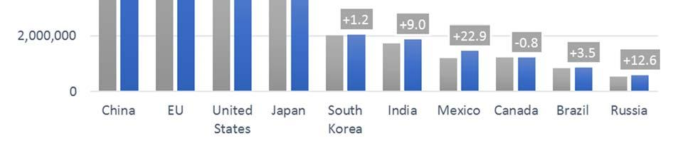 Figure 4: Top 10 World passenger car production Source: IHS