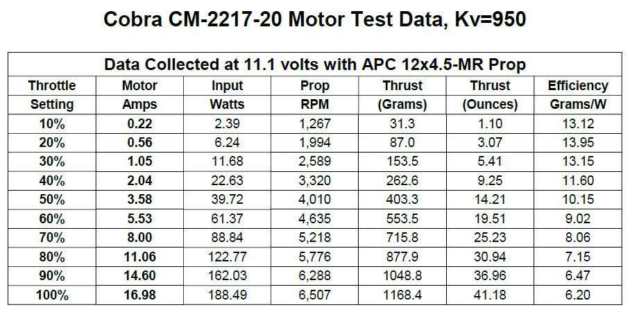 Now that we have selected a motor that will provide the required thrust at full throttle, we can download the performance data charts for the Cobra 2217/20 motor, running an APC 12x4.
