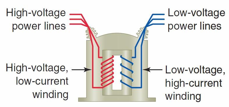 Transformers make possible conversion between high and low voltages and accordingly between low and