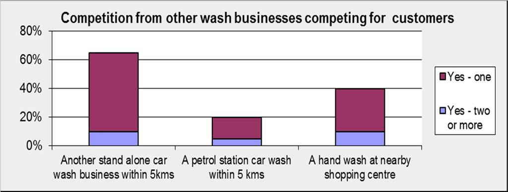 COMPETITION AND MARKETING When asked if they faced more competition from other car wash businesses than a year ago, 4 said yes, almost the same response as last year.