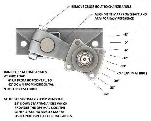 Adjustable Arm Starting Angles The splined joint connecting the spindle arm to the cartridge is exceptionally strong.