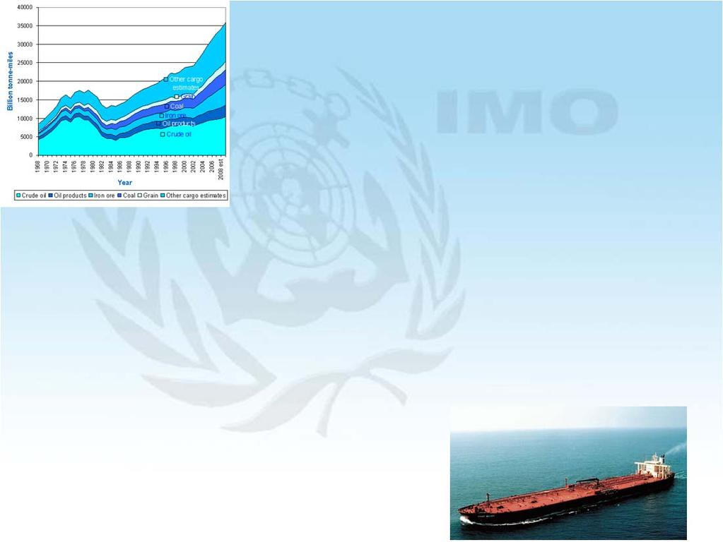 World Seaborne Trade 1968-2008 Efficiency Improvements Fuel Consumption (Million tons) 450 400 350 300