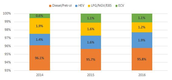 Despite impressive growth figures over the last few years, alternative fuel vehicles still only accounted for 4.