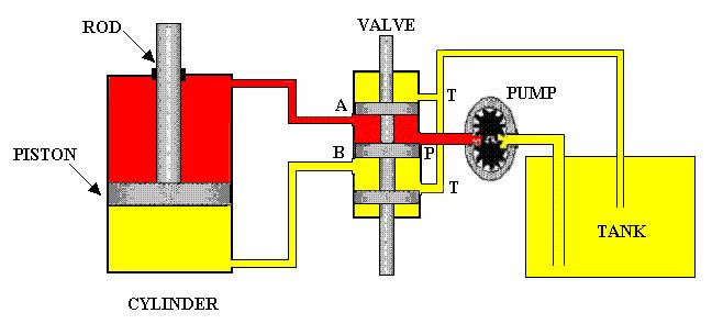 HYDRAULIC PUMPS The pump is the heart of a hydraulic system as illustrated below (with no regard to relative size).