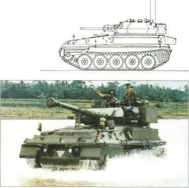 LIGHT TANKS AND MAIN BATTLE TANKS Gradient: Side slope: Armour: Armour type: NBC system: Yr, Niyht vision equipment: Y<.