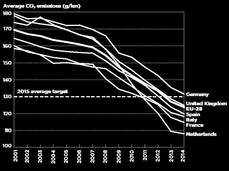 existing for reducing CO 2 automotive emissions is the downsizing > Increased downsizing level can lead