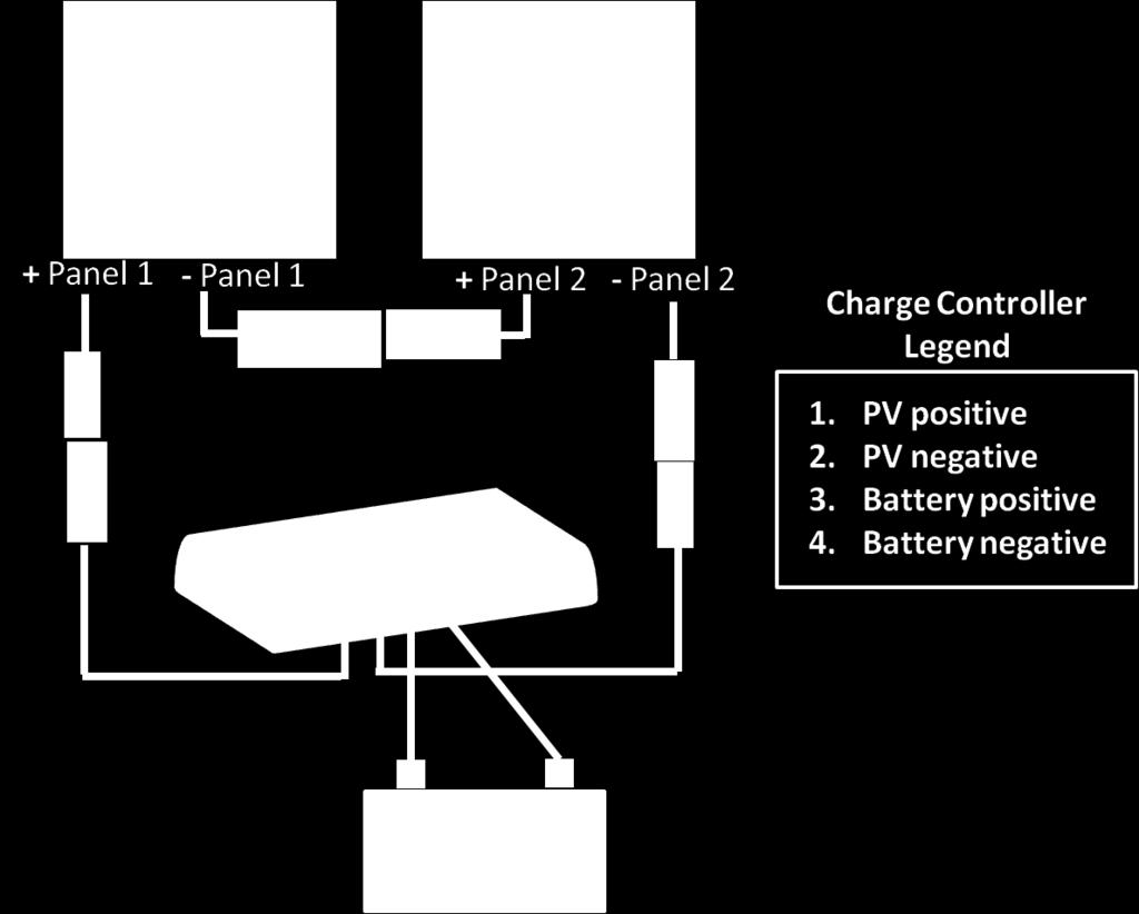 Figure 8: Wiring diagram for connecting the solar panel(s) to the solar charge controller. In this figure, two 100 Watt solar panels wired for 24