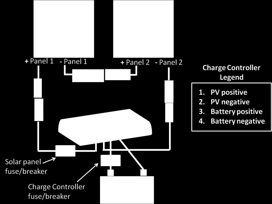 Figure 9: Wiring diagram for the Windy Nation Complete Off-Grid Solar Panel Kit showing the fuse s/breaker s location.
