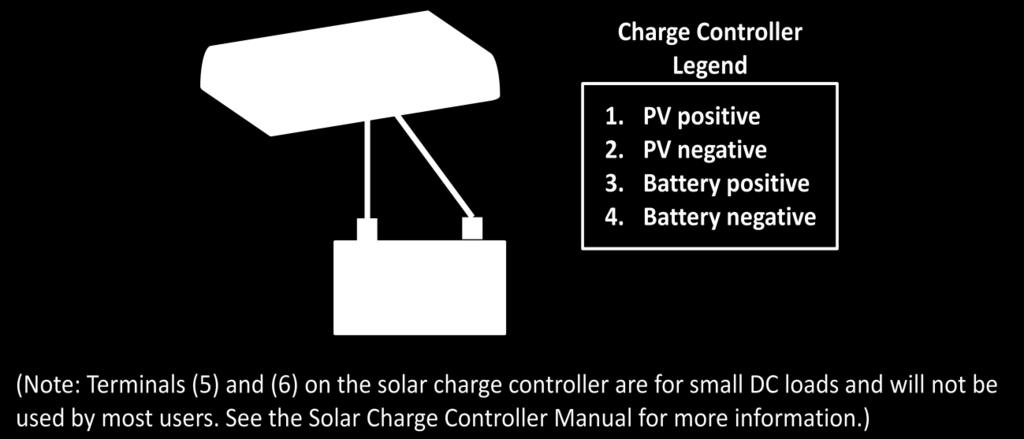 Figure 7: Wiring diagram for connecting the solar charge controller to the battery bank. 3.2.