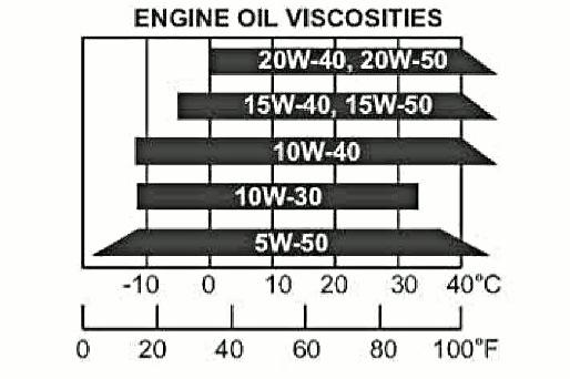 2. Periodic Maintenance > Engine Oil XCITING 400i If these viscosities are not available, select an alternative engine oil according to the chart shown above.