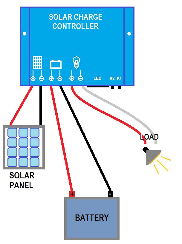 Wiring Diagram Troubleshooting Guide and FAQ How does the solar panel work? The solar panel converts sunlight energy into DC electric power, which can be used to charge a rechargeable battery.