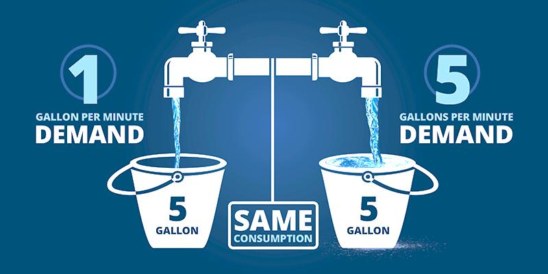 The low flow faucet fills the bucket slower than the high flow faucet. The flow rate is the equivalent to demand while the 5 gallons of water are equivalent to consumption.