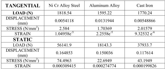 5000RPM 6400RPM 6.0 CONCLUSION By observing the structural analysis results using Aluminum alloy the stress values are within the permissible stress value.