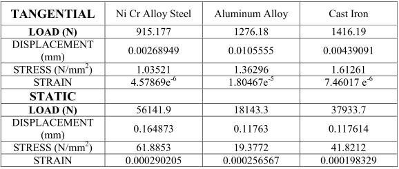 When comparing the stress values of the three materials for all speeds 2400rpm, 5000rpm and 6400 rpm, the values are less for Aluminum alloy than Alloy Steel and Cast Iron.