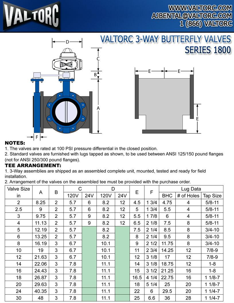 VALlctlRe l-wav liujflf~r FrLV VAL'6~~ 1 s~~~~s 1smm.l NOTES: 1. The valves are rated at 100 PSI pressure differential in the closed position. 2.