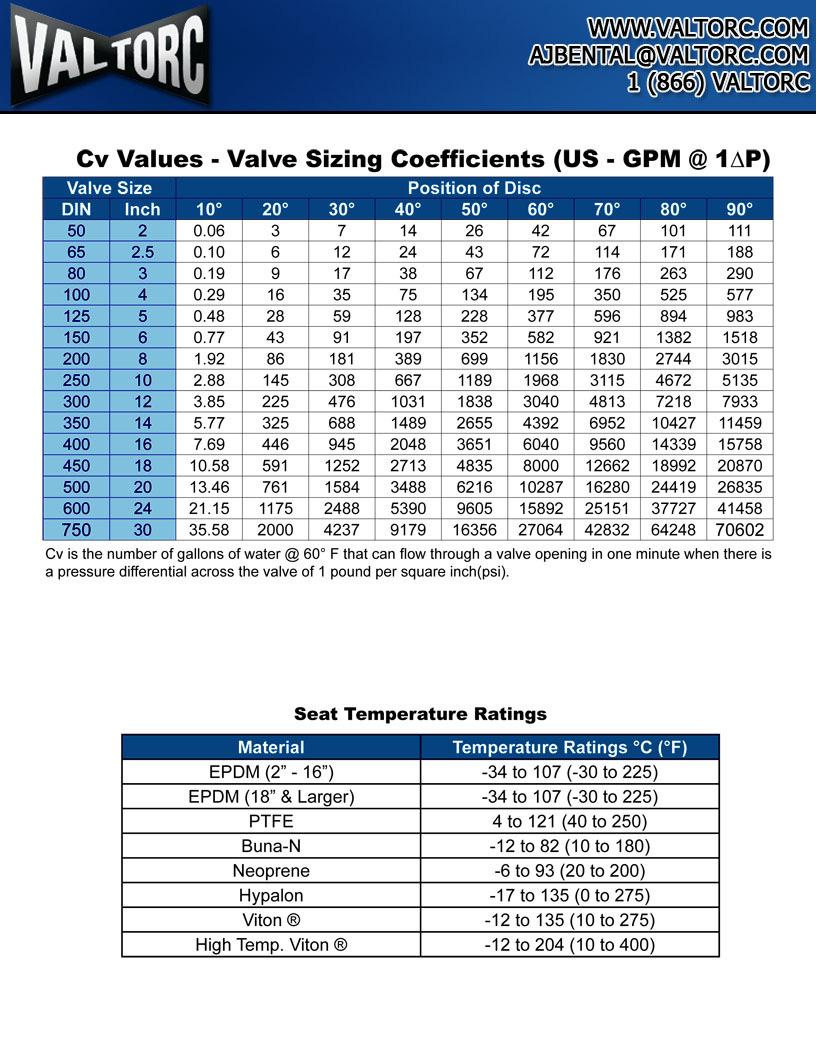 Cv Values Valve Sizing Coefficients (US GPM @ 1 ~ P) Valve Size Position of Disc DIN Inch 10 20 Jo 0 so so 7o so go 50 2 0.06 3 7 1 26 2 67 101 111 65 2.5 0.10 6 12 2 3 72 11 171 188 80 3 0.