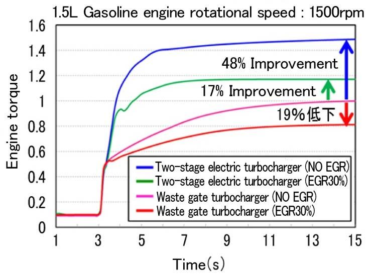 3.3 Simulation Evaluation of Two-stage Electric Turbocharger GT-Power, which is widely used as an engine simulator, was used for the comparison of the engine transient response and improvement in