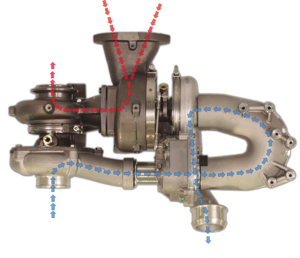 air management s ystem High Pressure Low Pressure INTAKE AIRFLOW (Blue) EXHAUST AIRFLOW (Red) Air enters the low pressure turbocharger from the air filter.