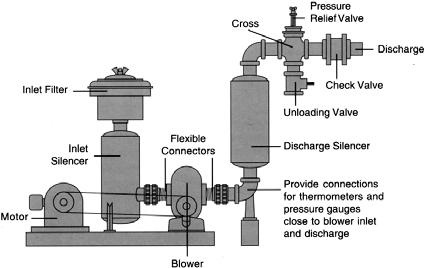 Unless otherwise noted, the blower drive end is located opposite the timing gears. Inlet and discharge connection flanges provide a vertical air/gas flow.