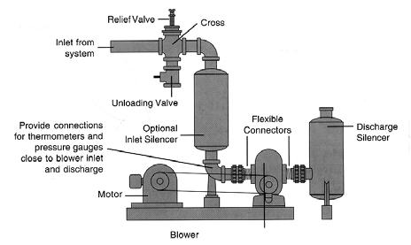 CCW Rotation: Top Shaft; Left side discharge or a Right Shaft; Top discharge. CW Rotation: Bottom Shaft; Left side discharge or a Right Shaft; Bottom discharge.
