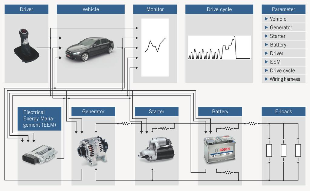 1 V-model of vehicle power net development sizes and manufacturers. There is also the option to define and integrate sets of parameters for new components for example via test bench measurements.