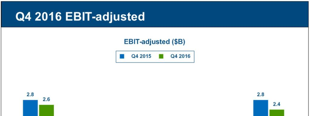 Strong Q4 2016 results with consolidated EBIT-adjusted of $2.4 billion. GMNA Q4 EBIT-adjusted of $2.6 billion, a decrease of $0.2 billion Y-O-Y.