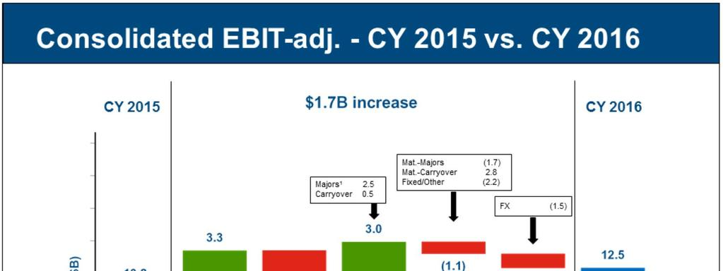 CY 2016 consolidated EBIT-adjusted increased approximately $1.7 billion Y-O-Y.
