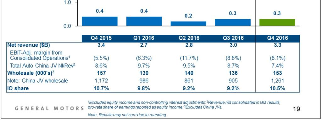 GMIO EBIT-adjusted was $0.3 billion, a decrease of $0.1 billion Y-O-Y. China equity income is relatively flat Y-O-Y at $0.