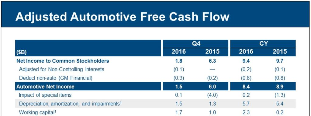 Q4 2016 adjusted automotive free cash flow was $1.7 billion, up $2.