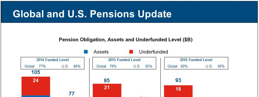 Global pension obligation decreased approximately $2 billion to $93 billion,