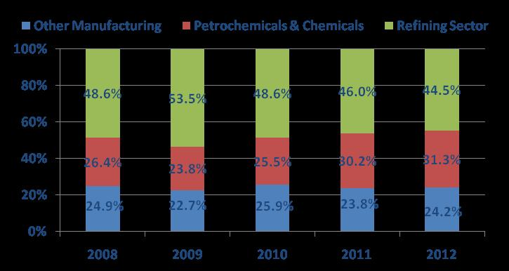 Analysis, 2013) Chemicals Industry contribution to GDP