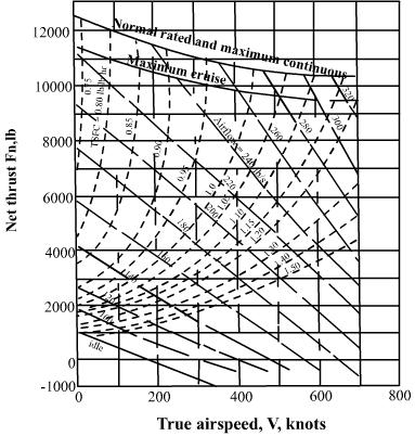 number at which the peak value of thrust occurs depends on the design of the engine. Fig.4.