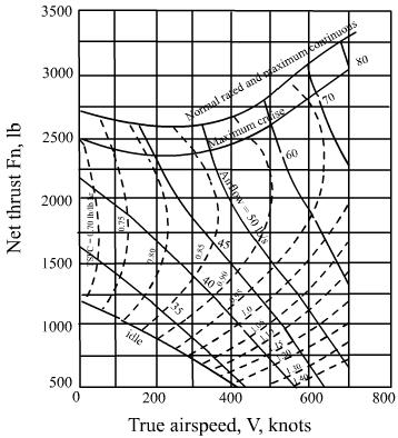 Fig.4.13d Characteristics of engine in Fig.4.13a, h = 45000 ft (With permission from Pratt and Whitney, East Hartford) Remarks: i)in Fig.4.13a to d the true airspeed is given in knots;one knot is equal to 1.