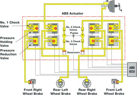 Actuator 2-Position Solenoid Type The actuator controls hydraulic brake pressure to each disc brake caliper or wheel cylinder based on input from the system sensors, thereby controlling wheel speed.