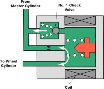 Anti-lock Brakes Pressure Holding Valve The pressure holding valve controls (opens and closes) the circuit between the brake master cylinder and the wheel cylinder.