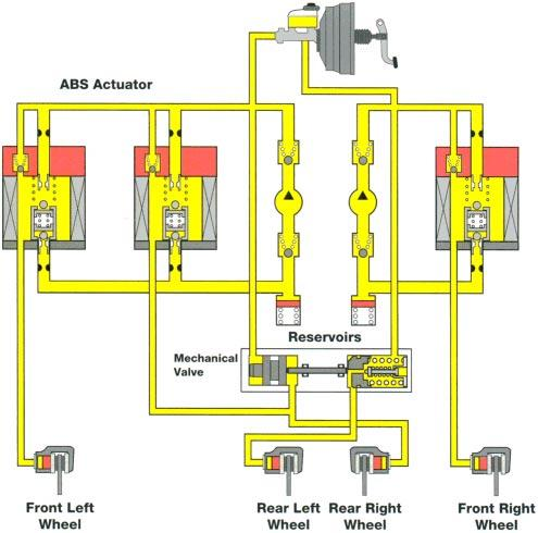 Anti-lock Brakes 3-Position Solenoid and Mechanical Valve This actuator uses three, 3 position solenoid valves.