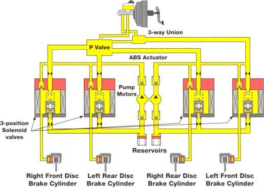 3-Position Solenoids The 3 position solenoid valve actuator comes in three solenoid or four solenoid configurations. The four solenoid system controls hydraulic pressure to all four wheels.
