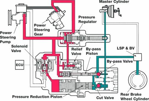 3-Position Solenoids Controls pressure to four brake assemblies in three stages: pressure holding, pressure increase and pressure reduction.