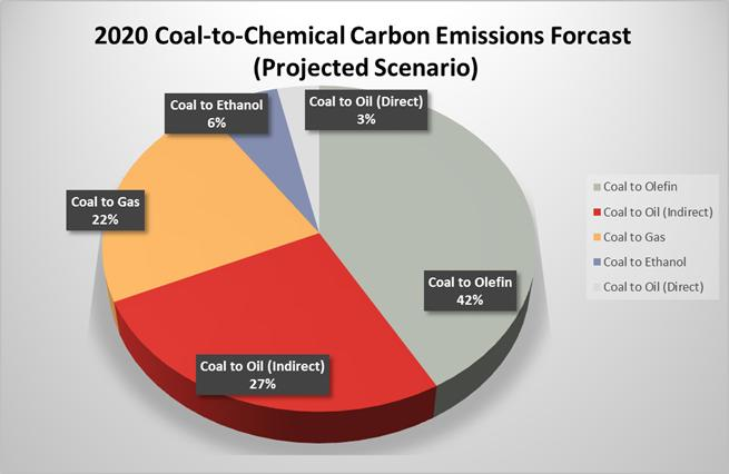In this scenario, the two largest contributors to carbon emissions are coal-to-oil and coal-toolefins. Emissions from coal-to-gas s have declined compared with other scenarios.