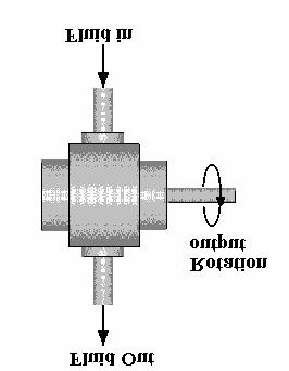 1. GENERAL THEORY ROTARY MOTORS The purpose of a rotary motor is to convert fluid power into shaft power by forcing the shaft to rotate.